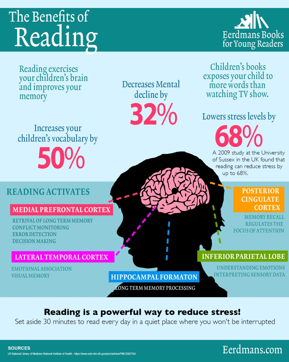 Benefits of Reading INFOGRAPHICS